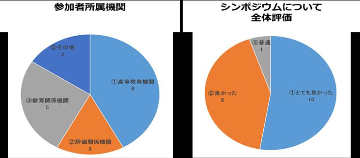 国際シンポジウムのアンケート結果