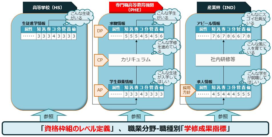 学修成果情報共有システムのイメージ