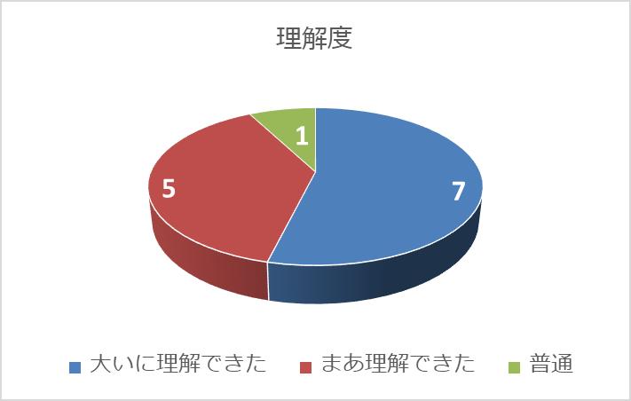 アンケート結果(科目「専門職教育における三つのポリシー」の例)