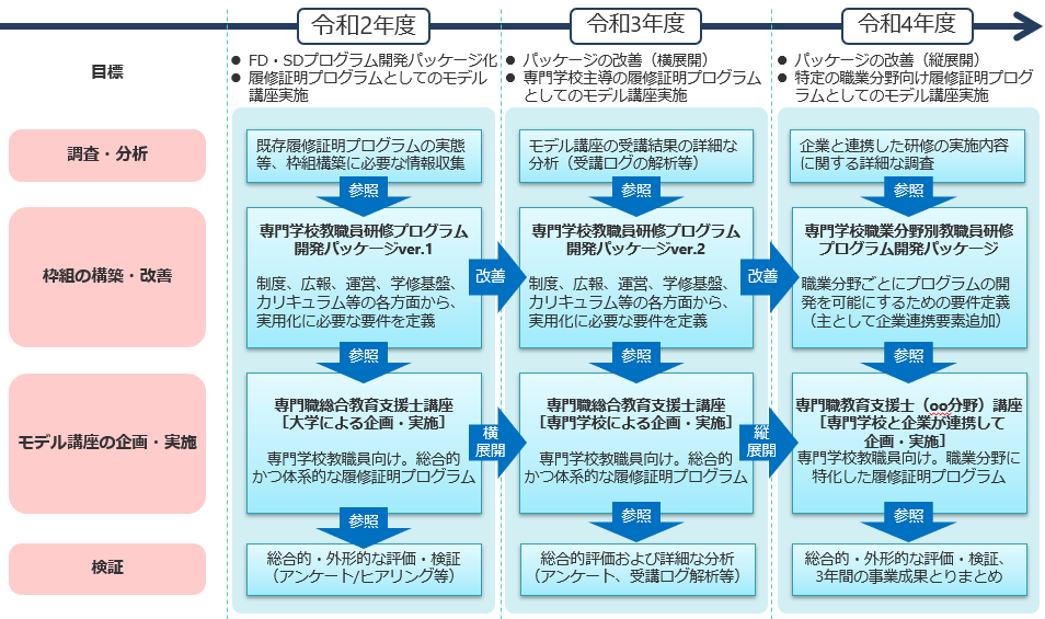 FDSD事業の全体計画