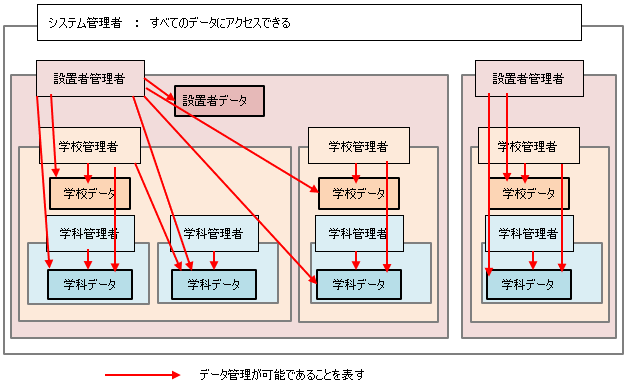 設置者ユーザ(設置者管理者、学校管理者、学科管理者)のデータ管理