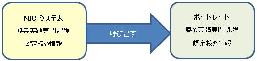 NICシステムとポートレートの関係
