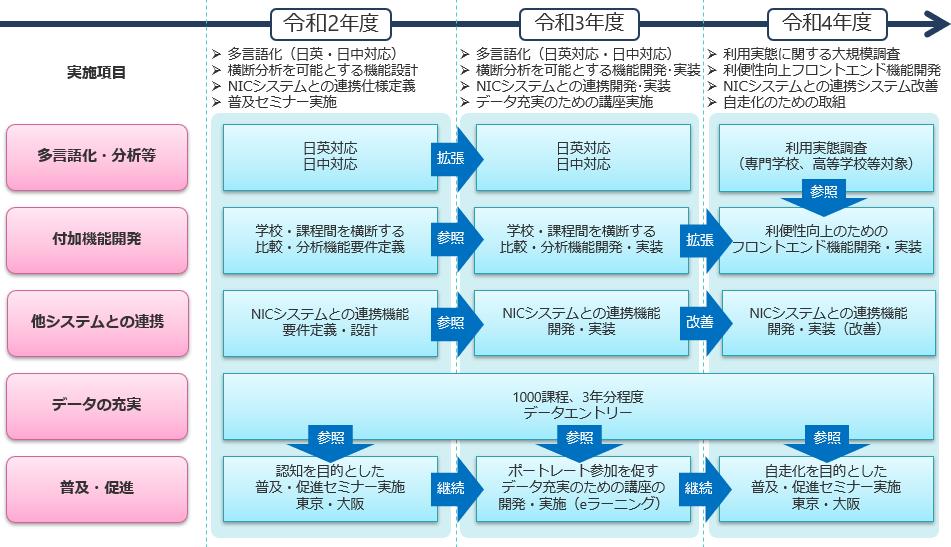 ポートレート事業実施の年次計画