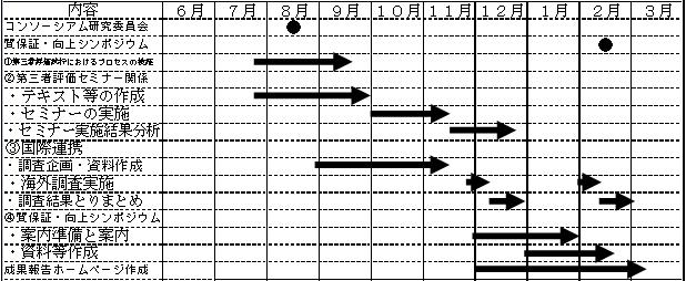 平成28年度文科省委託事業スケジュール